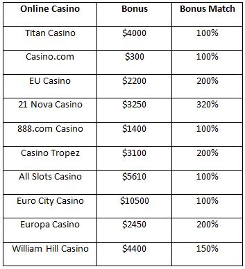 casino rewards main login